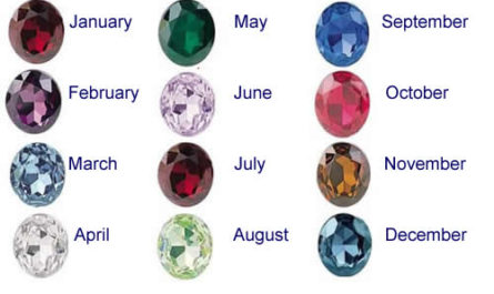 Birthstone Color and Meanings Chart